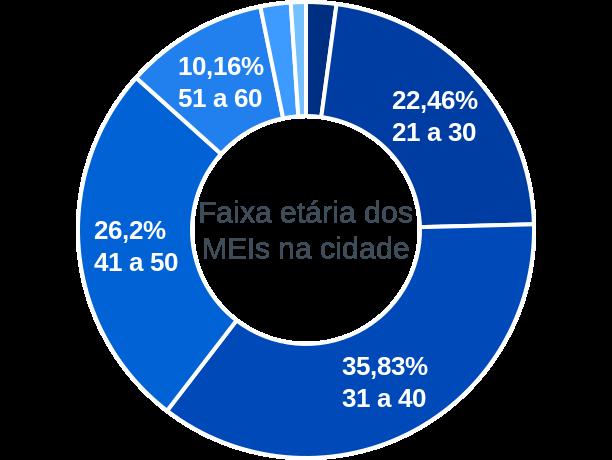 Faixa etária de MEIs na cidade de Assis Brasil