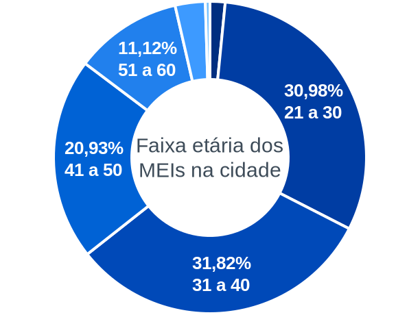 Faixa etária de MEIs na cidade de Brasiléia