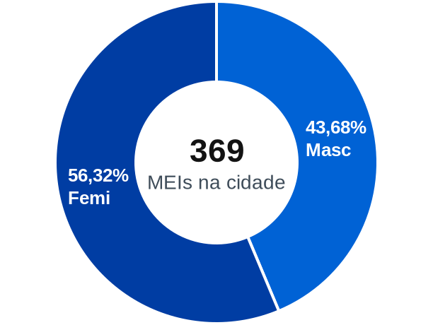 Gênero de MEIs na cidade de Colônia Leopoldina