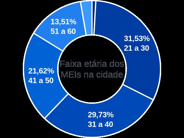 Faixa etária de MEIs na cidade de Monteirópolis