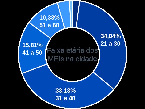 Faixa etária de MEIs na cidade de Piaçabuçu