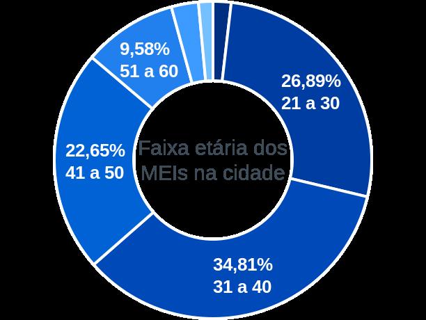 Faixa etária de MEIs na cidade de São Sebastião