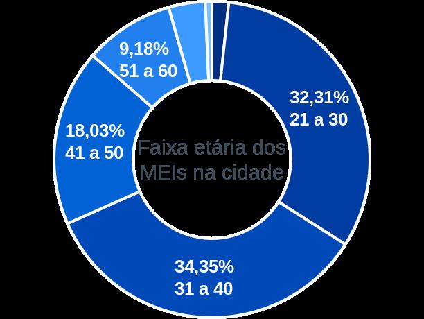 Faixa etária de MEIs na cidade de Barreirinha