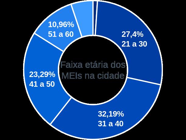 Faixa etária de MEIs na cidade de Santo Antônio do Içá