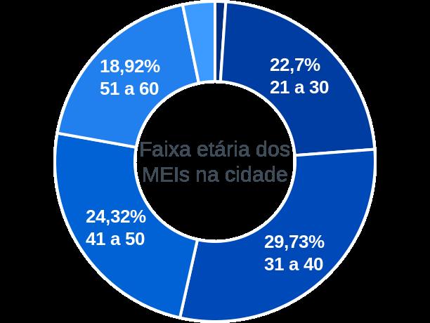 Faixa etária de MEIs na cidade de Antônio Gonçalves