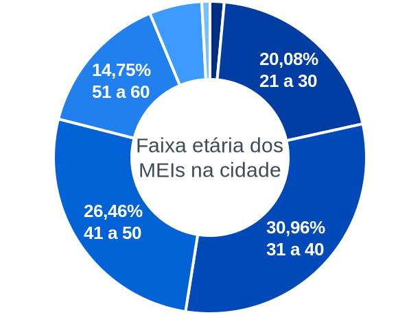 Faixa etária de MEIs na cidade de Cândido Sales