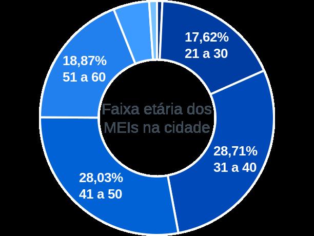 Faixa etária de MEIs na cidade de Conceição do Jacuípe