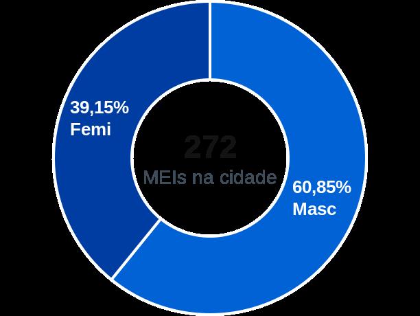 Gênero de MEIs na cidade de Dário Meira