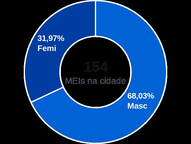 Gênero de MEIs na cidade de Heliópolis
