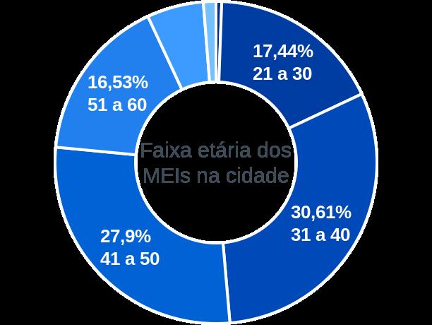Faixa etária de MEIs na cidade de Mata de São João