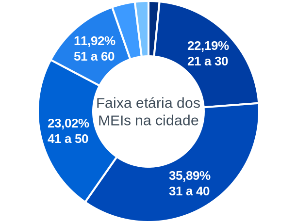 Faixa etária de MEIs na cidade de Ribeira do Pombal