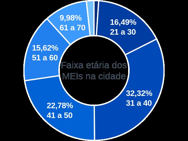 Faixa etária de MEIs na cidade de Rio de Contas