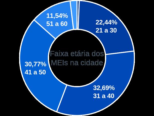 Faixa etária de MEIs na cidade de São José do Jacuípe