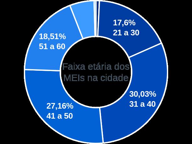 Faixa etária de MEIs na cidade de São Sebastião do Passé