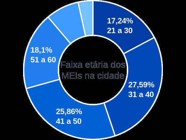 Faixa etária de MEIs na cidade de São João do Jaguaribe