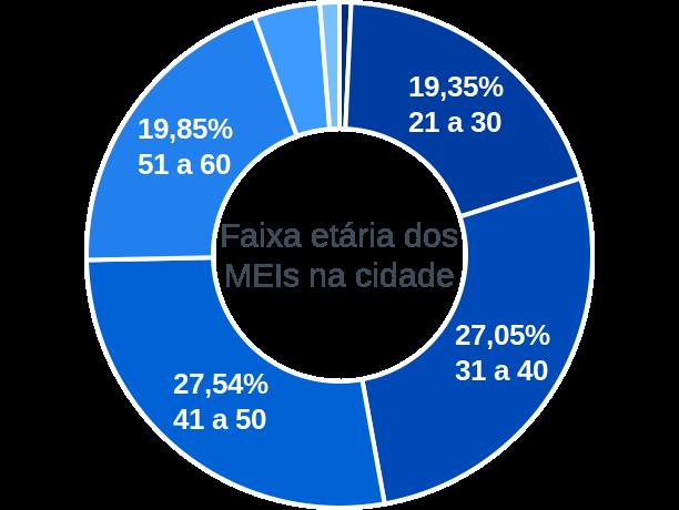 Faixa etária de MEIs na cidade de Corumbá de Goiás