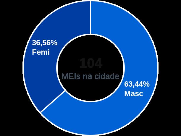 Gênero de MEIs na cidade de Gameleira de Goiás