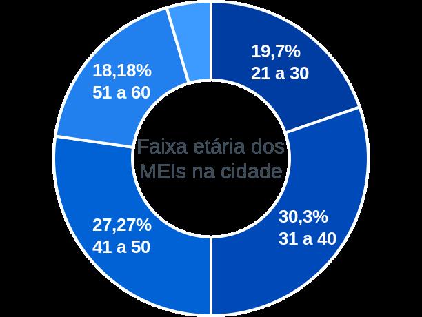 Faixa etária de MEIs na cidade de Mimoso de Goiás