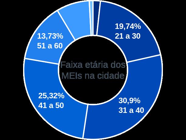 Faixa etária de MEIs na cidade de Rio Quente