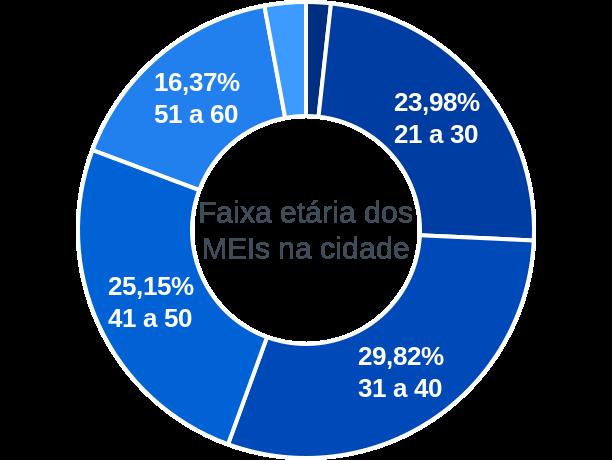 Faixa etária de MEIs na cidade de Água Doce do Maranhão
