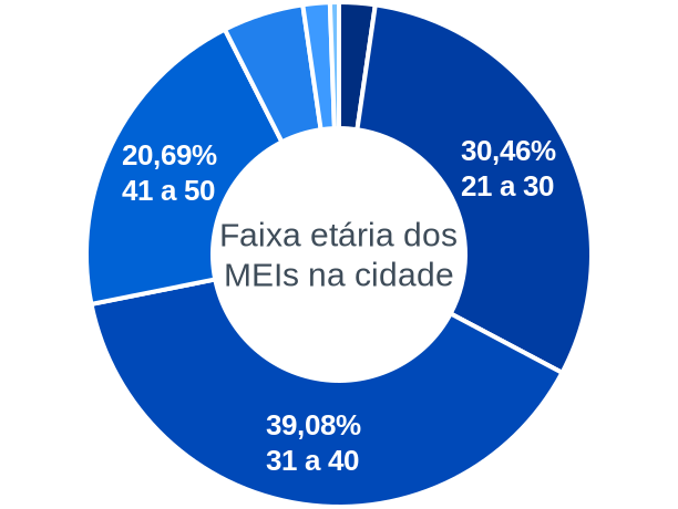 Faixa etária de MEIs na cidade de Centro Novo do Maranhão