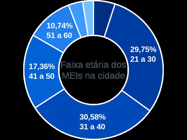 Faixa etária de MEIs na cidade de Conceição do Lago-Açu