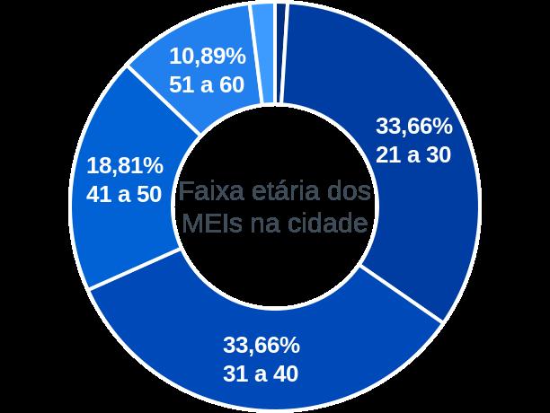 Faixa etária de MEIs na cidade de Maranhãozinho