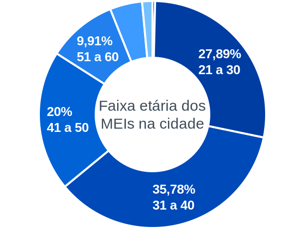 Faixa etária de MEIs na cidade de Rosário