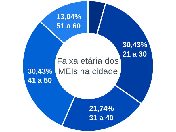 Faixa etária de MEIs na cidade de São Félix de Balsas
