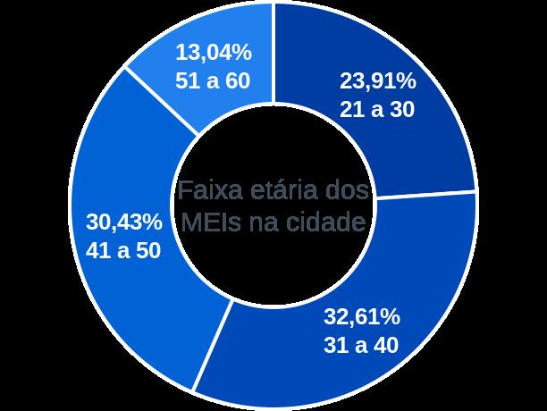 Faixa etária de MEIs na cidade de Serrano do Maranhão