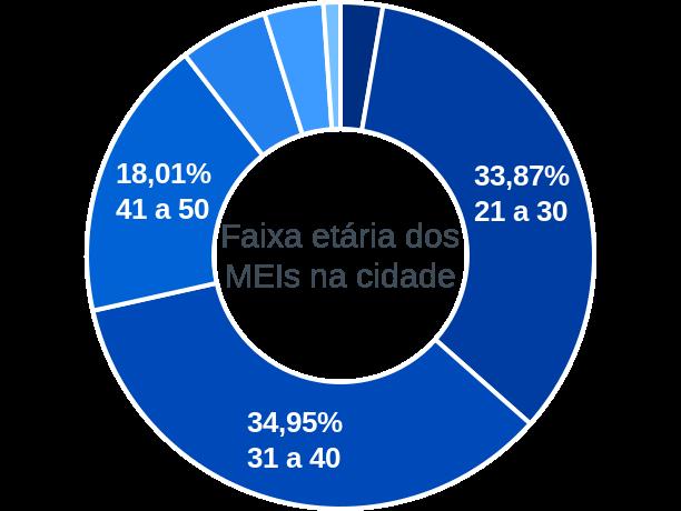 Faixa etária de MEIs na cidade de Urbano Santos