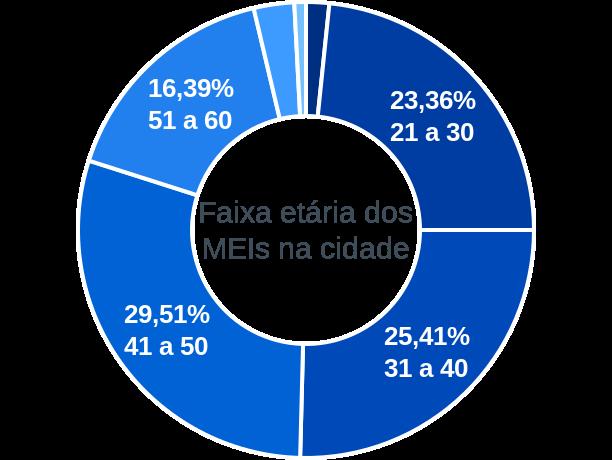 Faixa etária de MEIs na cidade de Antônio Dias