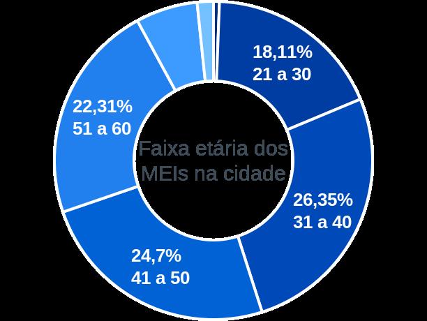 Faixa etária de MEIs na cidade de Caetanópolis