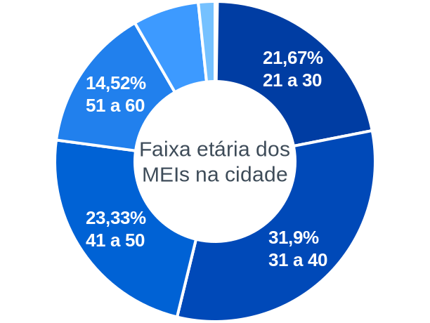 Faixa etária de MEIs na cidade de Candeias