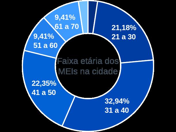 Faixa etária de MEIs na cidade de Conceição de Ipanema