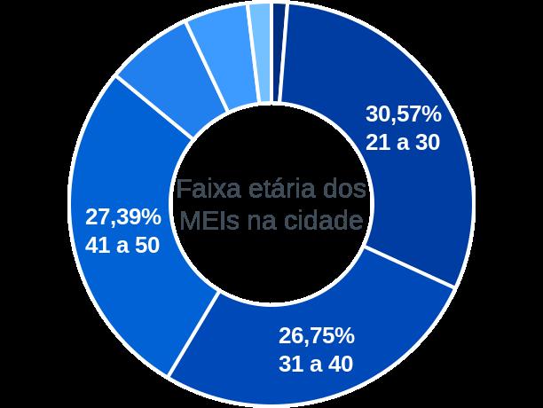 Faixa etária de MEIs na cidade de Icaraí de Minas