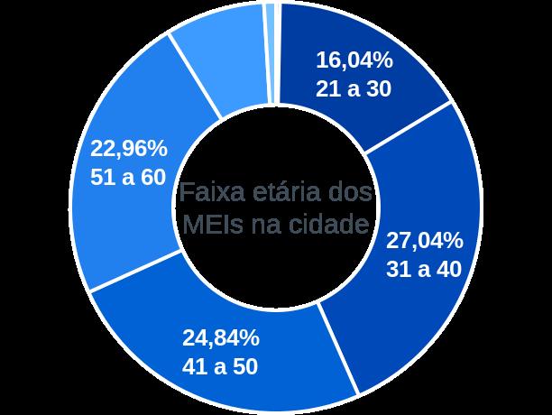 Faixa etária de MEIs na cidade de Itamarati de Minas