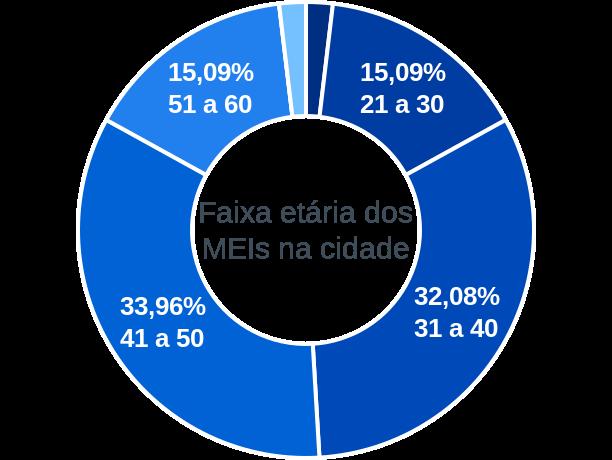 Faixa etária de MEIs na cidade de Miravânia