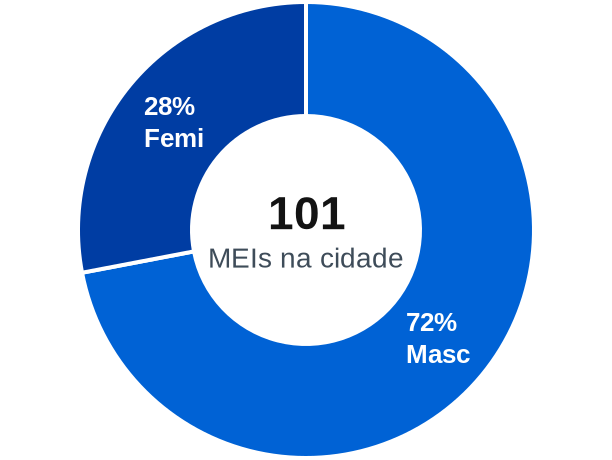 Gênero de MEIs na cidade de Monte Formoso