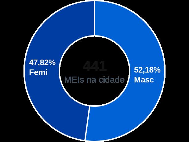 Gênero de MEIs na cidade de Pedralva