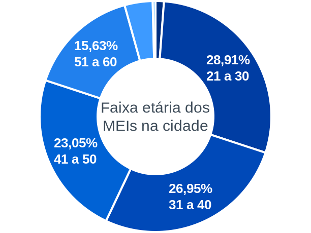 Faixa etária de MEIs na cidade de Santo Antônio do Aventureiro