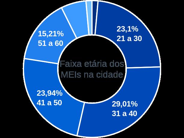 Faixa etária de MEIs na cidade de São João do Manteninha