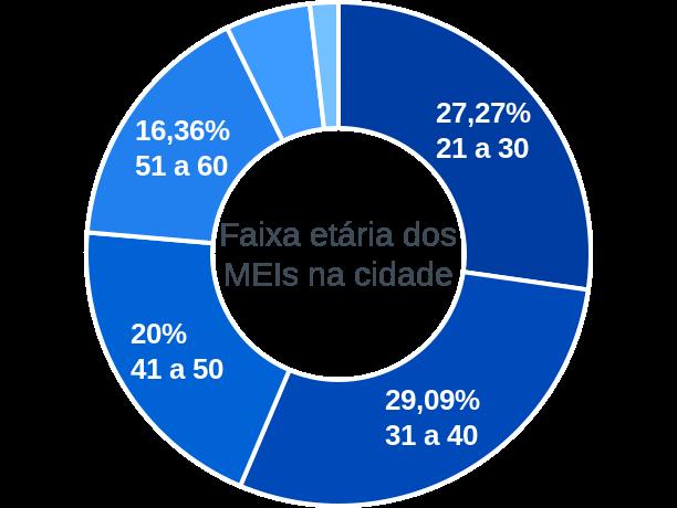 Faixa etária de MEIs na cidade de São João do Pacuí
