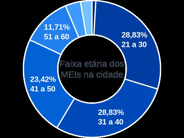 Faixa etária de MEIs na cidade de São José do Jacuri