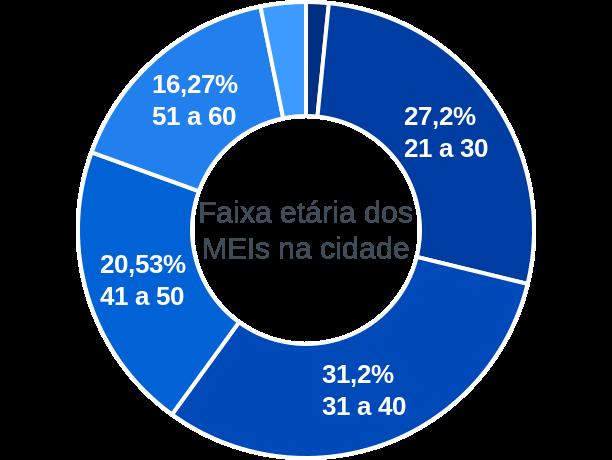 Faixa etária de MEIs na cidade de São Sebastião do Oeste
