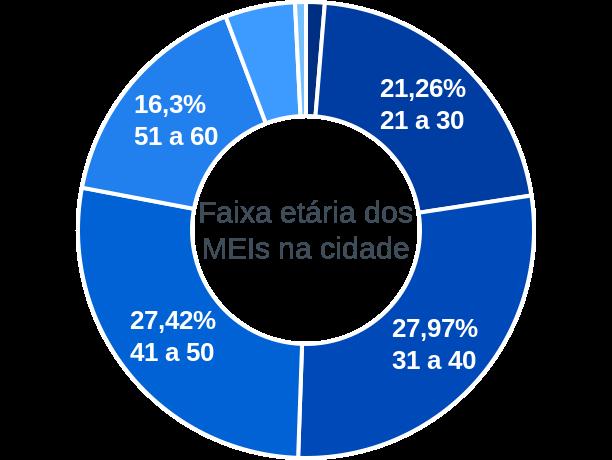 Faixa etária de MEIs na cidade de São Tiago