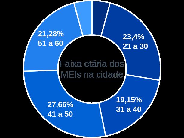 Faixa etária de MEIs na cidade de Senador José Bento