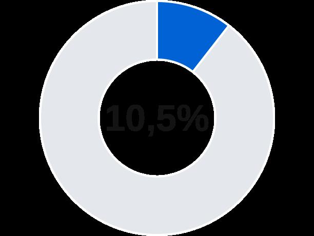 Meios de atuação de MEIs para internet na cidade de Sobrália