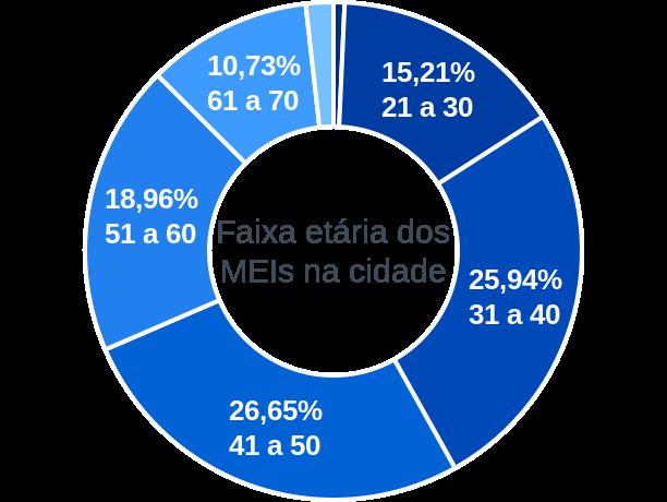 Faixa etária de MEIs na cidade de Soledade de Minas