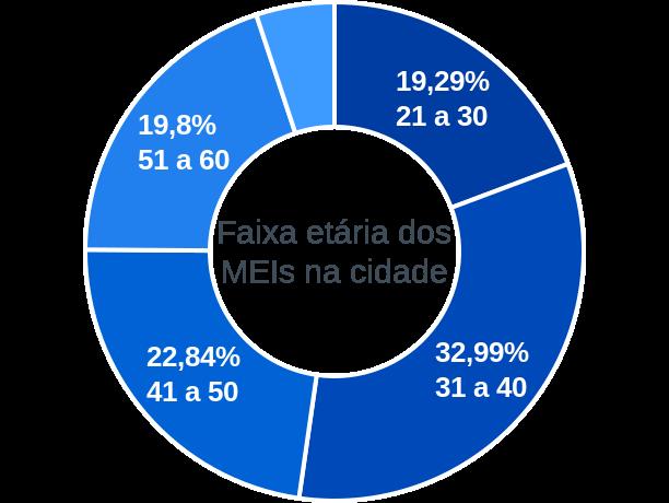 Faixa etária de MEIs na cidade de Taquaraçu de Minas